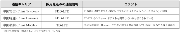 中国における通信各社のLTEの状況