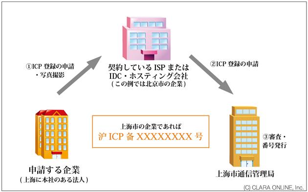 ICP登録の申請経路